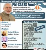पीएम केयर्स फंड सरकारी कोष नहीं, इसके द्वारा एकत्र धन भारत की संचित निधि में नहीं जाता : केंद्र सरकार